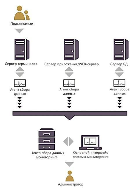 Система мониторинга PERFEXPERT — решение проблем производительности СУБД - 2
