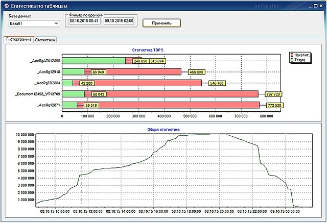 Система мониторинга PERFEXPERT — решение проблем производительности СУБД - 25