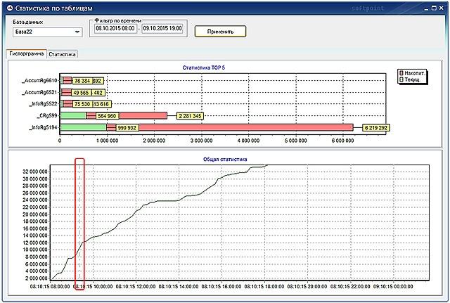 Система мониторинга PERFEXPERT — решение проблем производительности СУБД - 31