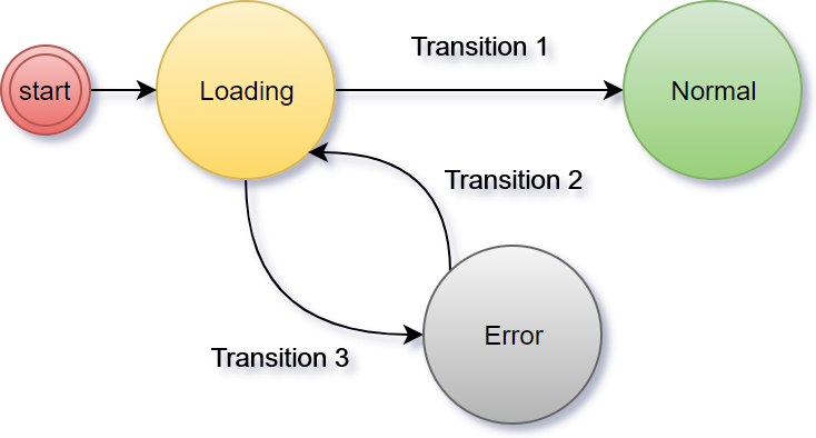 Что общего между конечными автоматами, анимацией и Xamarin.Forms - 2