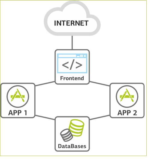 Эволюция сайта — взглядом Linux-админа дата-центра - 4