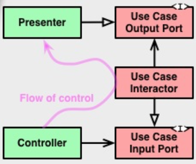 Поток данных на оригинальной схеме