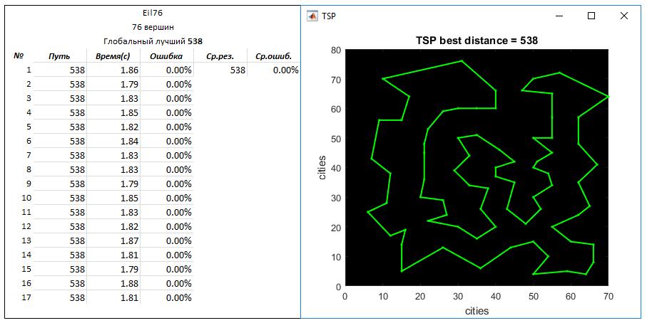 TSP problem. Mixed algorithm - 9