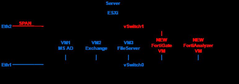 Бесплатный аудит безопасности сети с помощью Fortinet. Часть 2 - 1