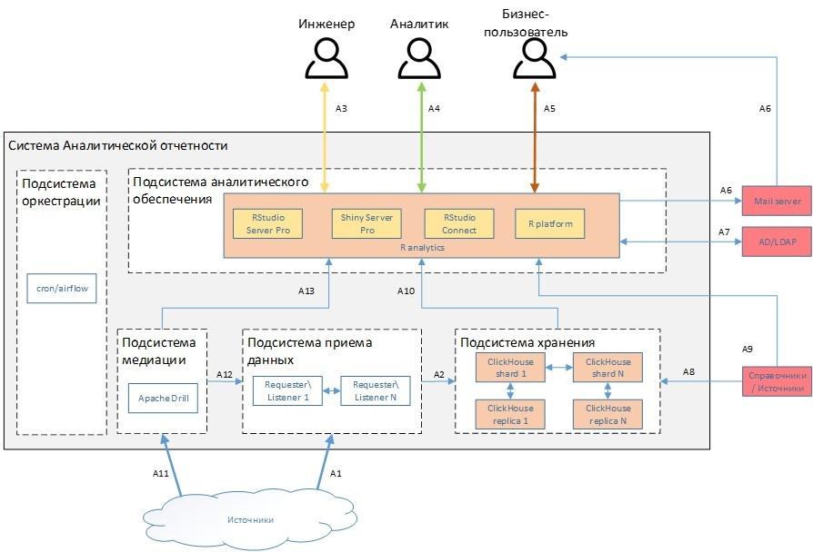 Цифровая экономика и экосистема R - 2