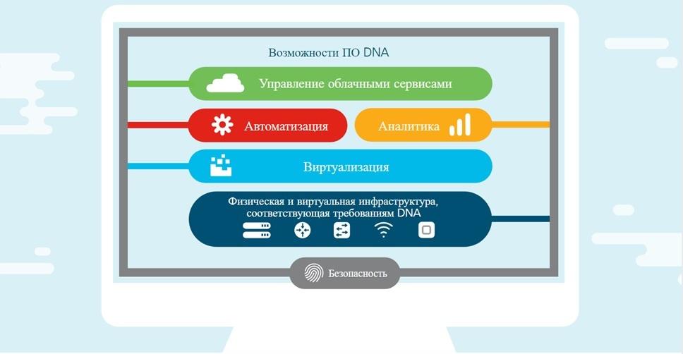 Cisco Digital Network Architecture: основные возможности новой платформы - 1