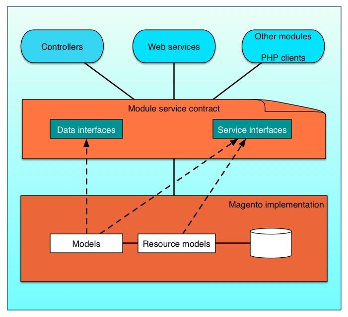 Система управления складом с использованием CQRS и Event Sourcing. Service Layer - 2