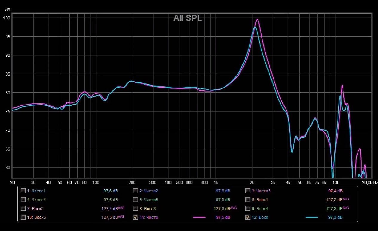 Стендам нужны уши: о недостоверности измерений АЧХ наушников - 8