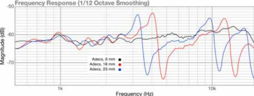 Стендам нужны уши: о недостоверности измерений АЧХ наушников - 9