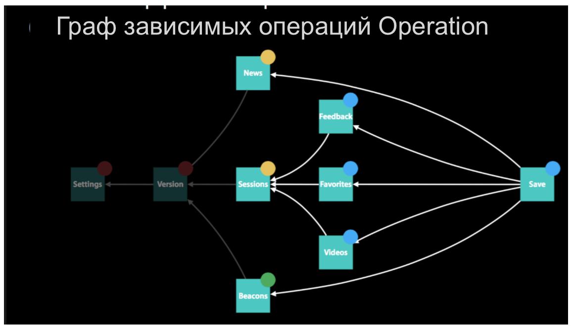 Concurrency в Swift 3 и 4. Operation и OperationQueue - 2