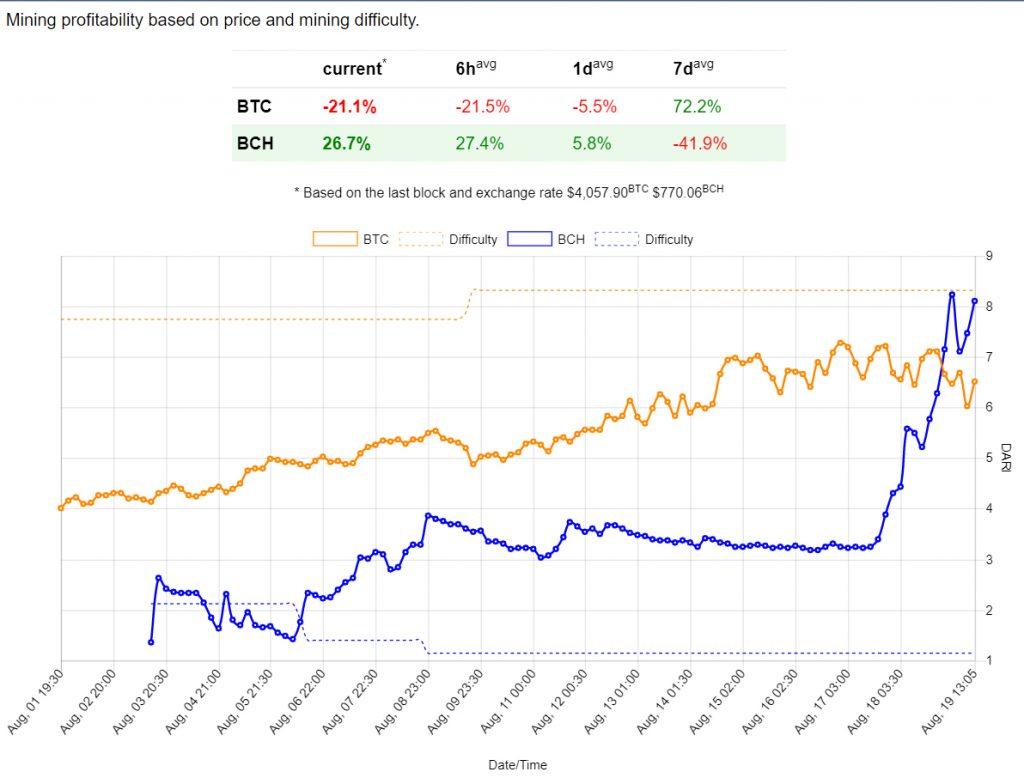 Взлет и падение Bitcoin Cash: игры на рынке криптовалют продолжаются - 3