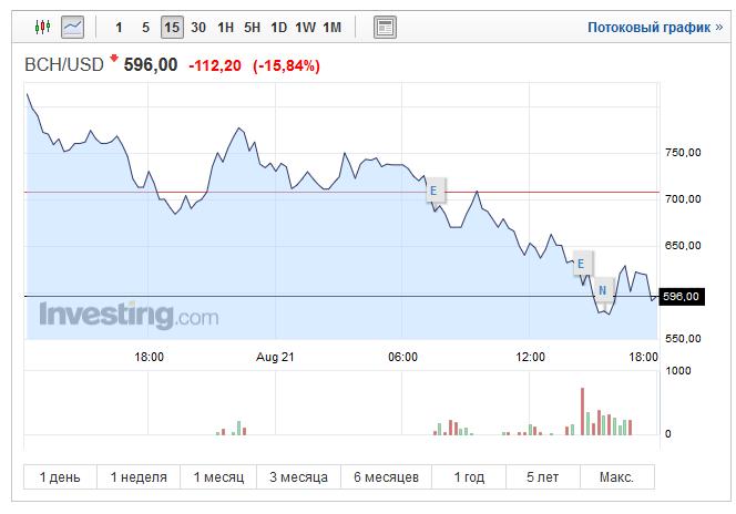 Взлет и падение Bitcoin Cash: игры на рынке криптовалют продолжаются - 5