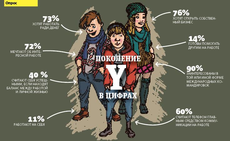 Геймеры по жизни: что мы знаем о поколении Y - 3