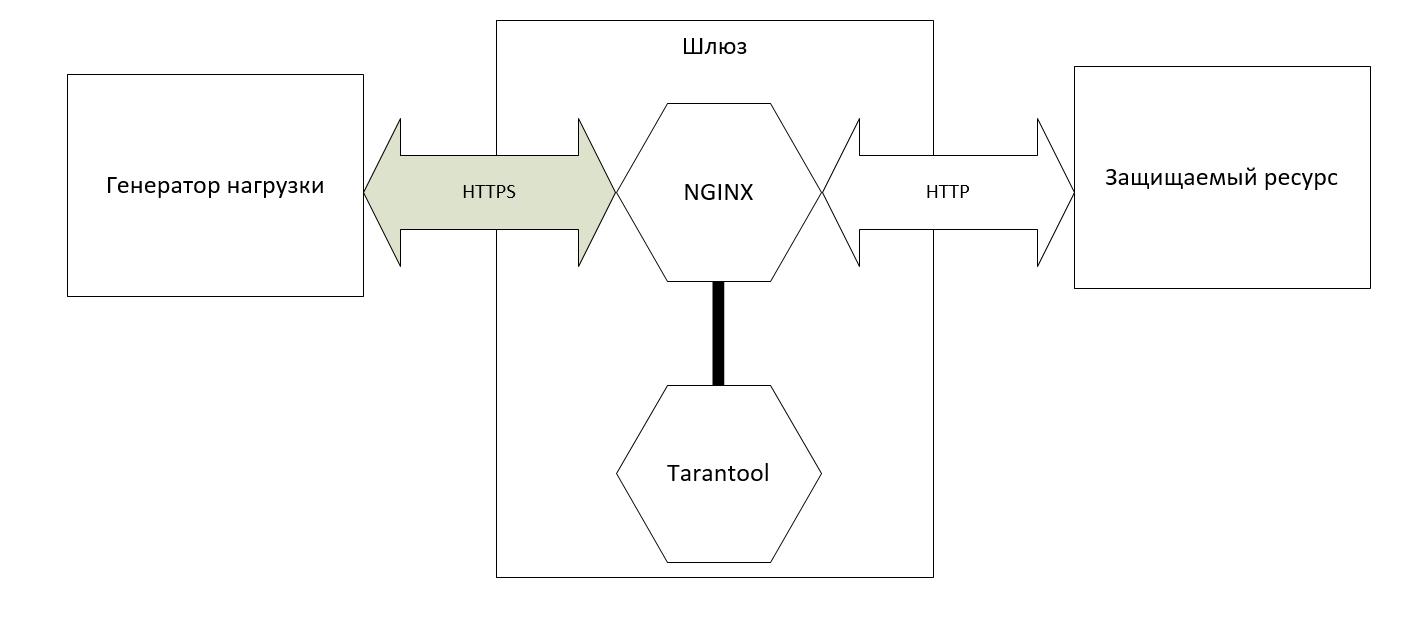 Сравнительное нагрузочное тестирование Lua-коннекторов для Tarantool из NGINX - 1