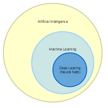 Машинное обучение: от Ирисов до Телекома - 2
