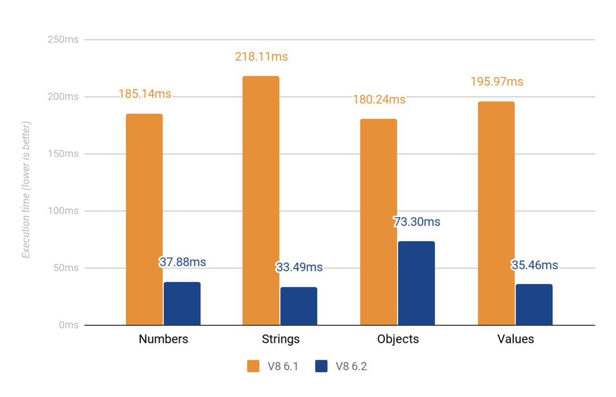 Исследование и оптимизация производительности Object#toString в ES2015 - 6