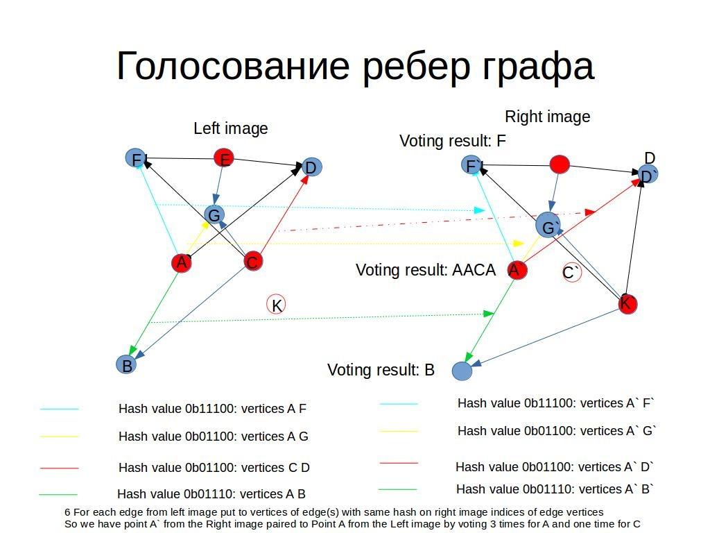Быстрая регистрация особых точек изображений с помощью голосования биграфа - 4