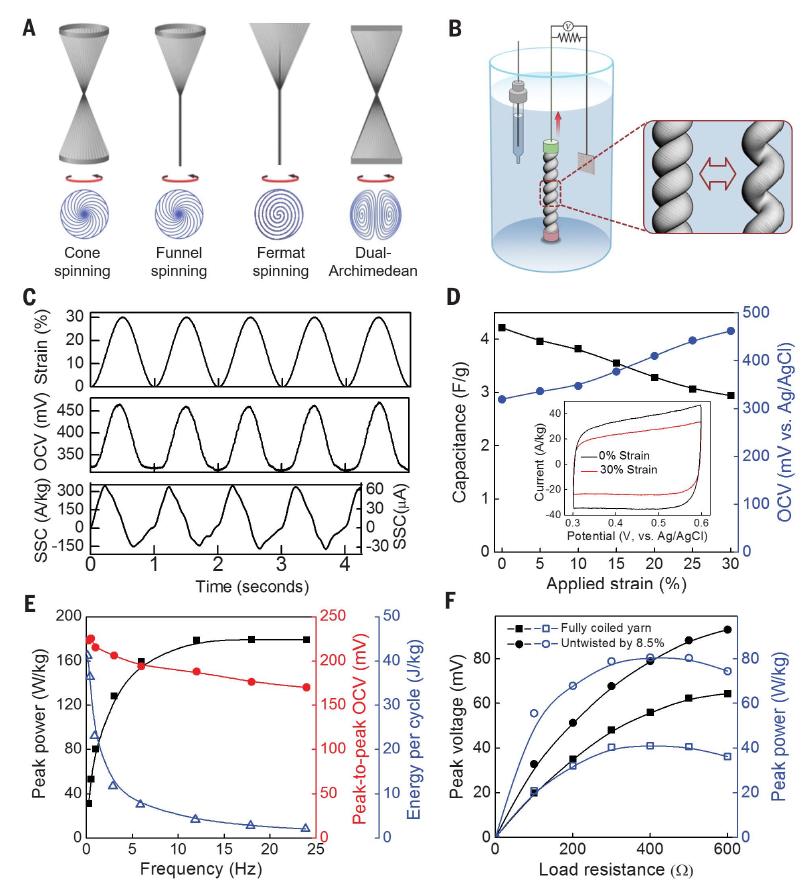 Скрученные углеродные нанотрубки выдают до 250 Вт с килограмма - 6