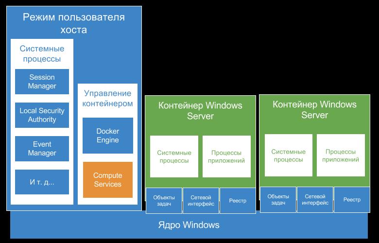 Глубокое погружение в контейнеры Windows Server и Docker — Часть 2 — Реализация контейнеров Windows Server (перевод) - 3