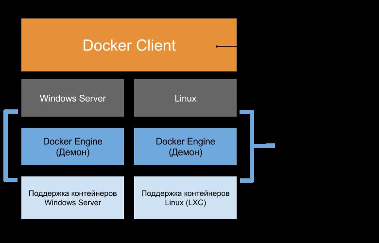 Глубокое погружение в контейнеры Windows Server и Docker — Часть 2 — Реализация контейнеров Windows Server (перевод) - 4