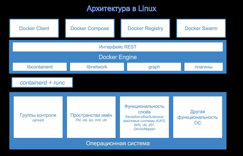Глубокое погружение в контейнеры Windows Server и Docker — Часть 2 — Реализация контейнеров Windows Server (перевод) - 6