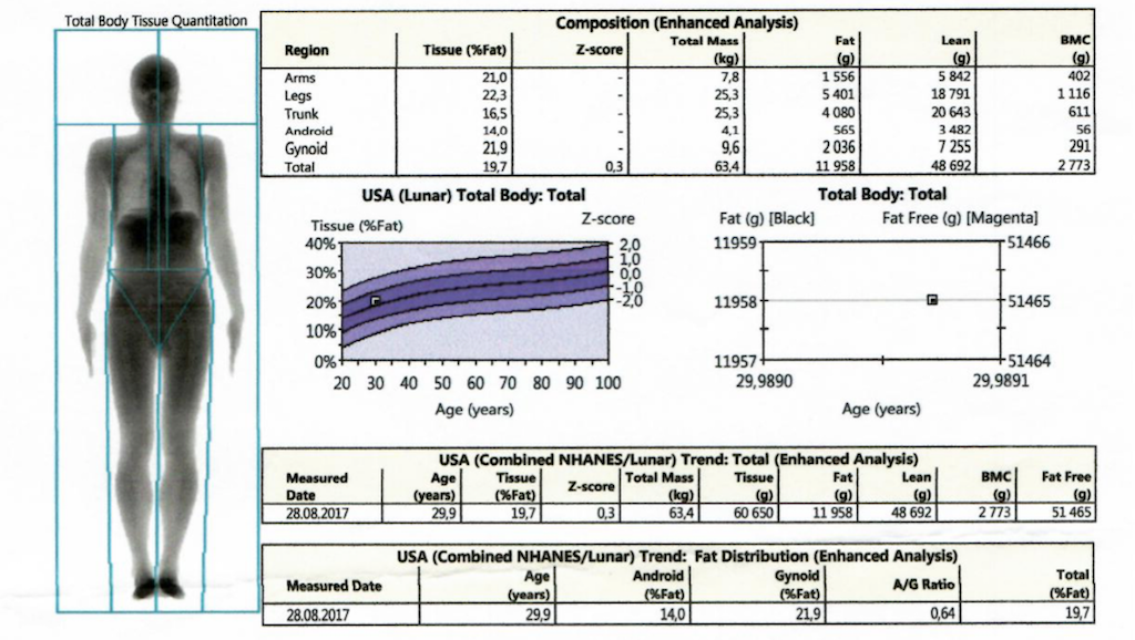 Как измерить уровень жира: биоимпеданс vs на глазок vs DEXA (Денситометрия) - 1