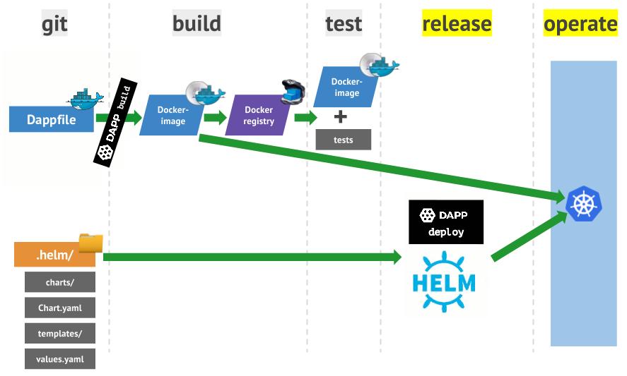Практика с dapp. Часть 2. Деплой Docker-образов в Kubernetes с помощью Helm - 1