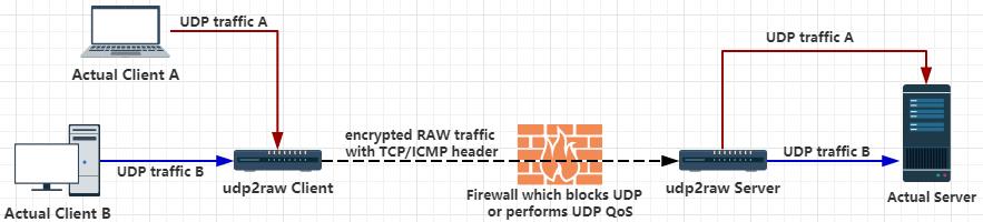 Маскировка UDP трафика в TCP-ICMP при помощи udp2raw - 2