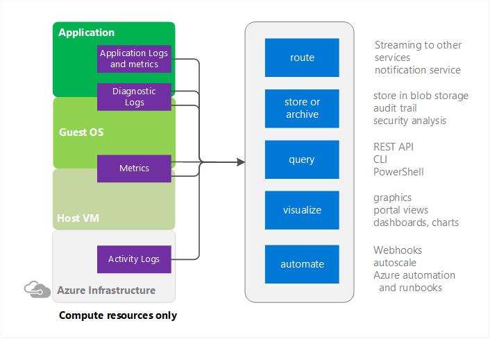 Azure Monitor: возможности и ограничения - 2