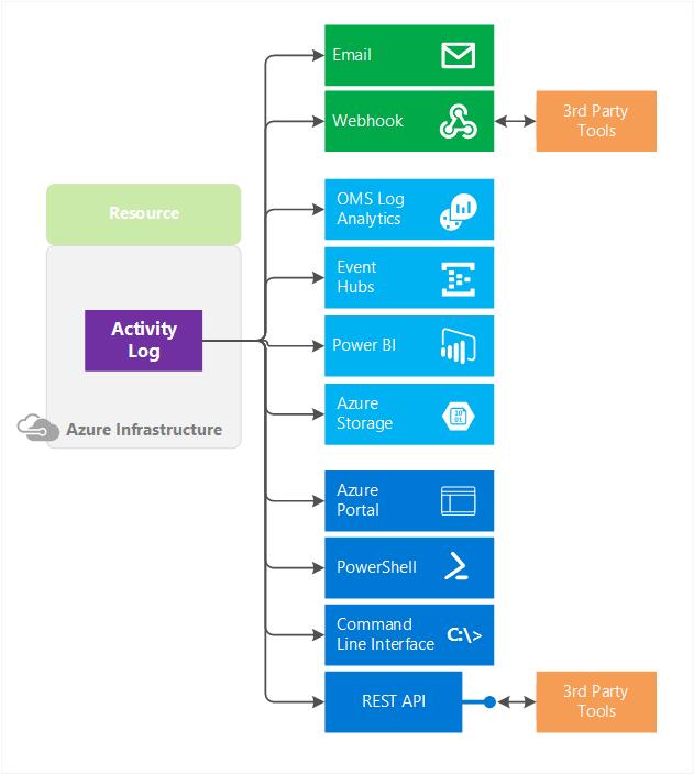 Azure Monitor: возможности и ограничения - 3