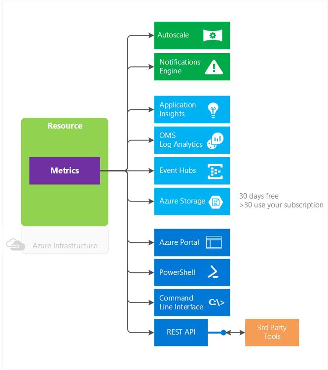 Azure Monitor: возможности и ограничения - 4