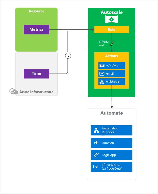 Azure Monitor: возможности и ограничения - 6