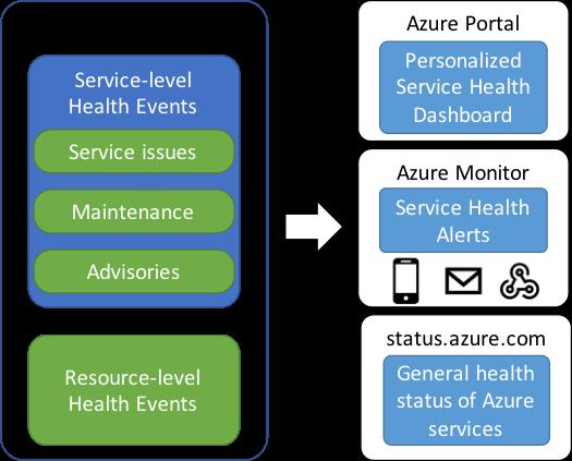 Azure Monitor: возможности и ограничения - 7