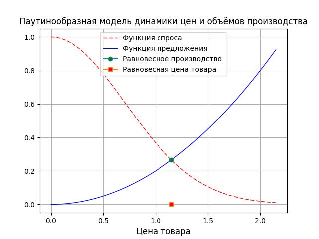 Простые модели экономической динамики на Python - 4