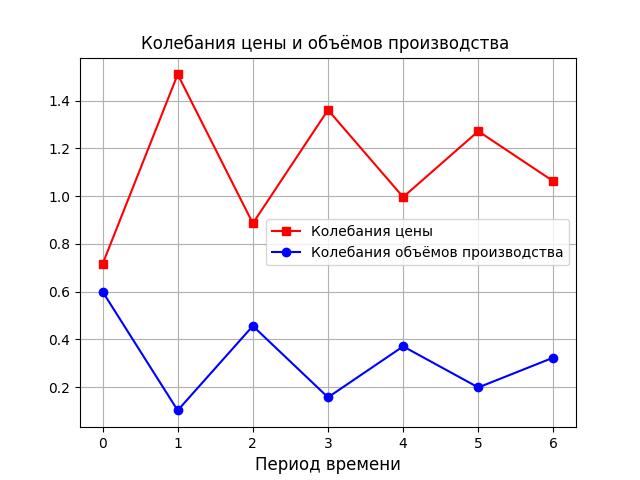 Простые модели экономической динамики на Python - 5
