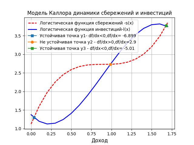 Простые модели экономической динамики на Python - 6