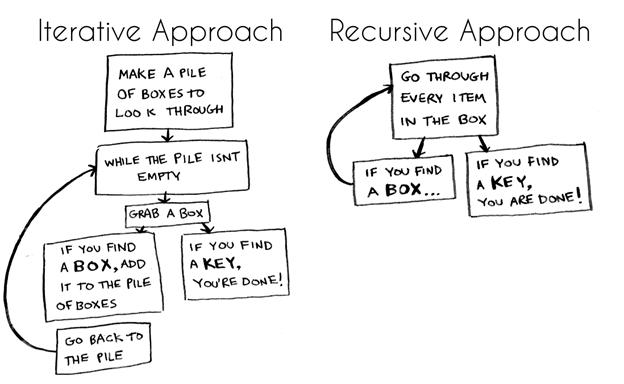 Как работает рекурсия – объяснение в блок-схемах и видео - 2
