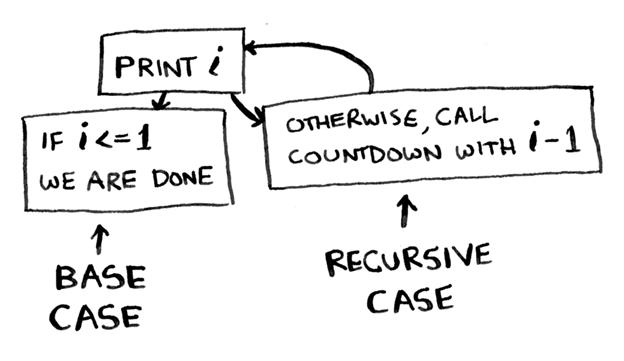 Как работает рекурсия – объяснение в блок-схемах и видео - 4