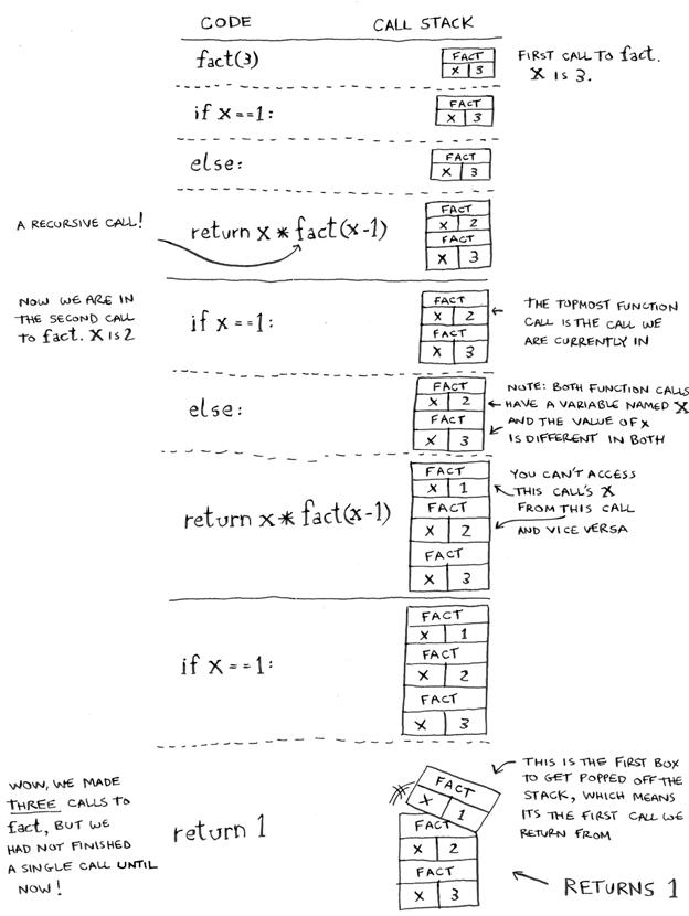 Как работает рекурсия – объяснение в блок-схемах и видео - 5