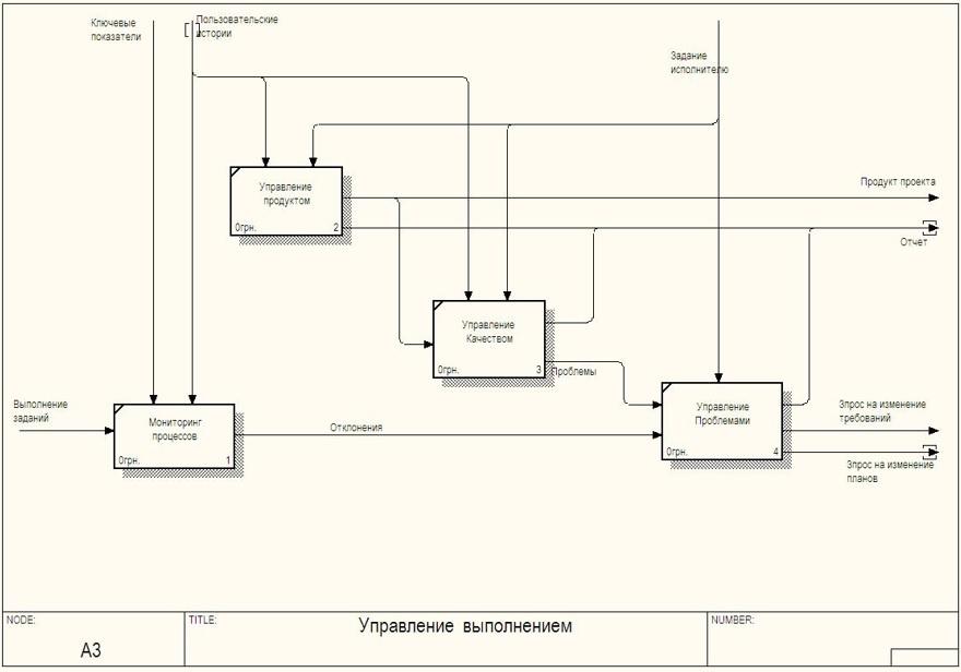 Практика формирования требований в ИТ проектах от А до Я. Часть 3. Функции системы и Границы проекта - 10