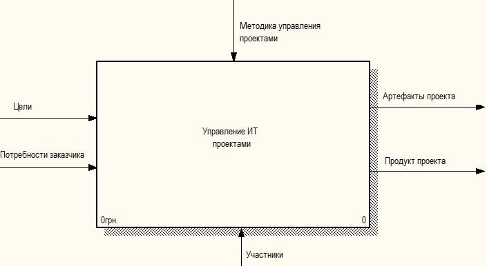 Практика формирования требований в ИТ проектах от А до Я. Часть 3. Функции системы и Границы проекта - 3