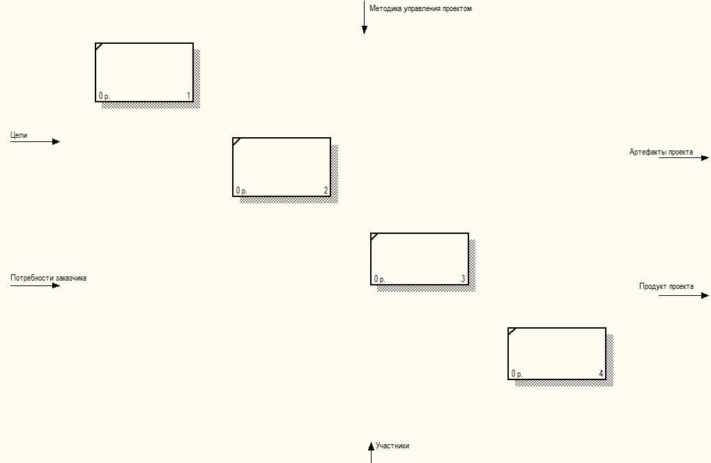 Практика формирования требований в ИТ проектах от А до Я. Часть 3. Функции системы и Границы проекта - 4