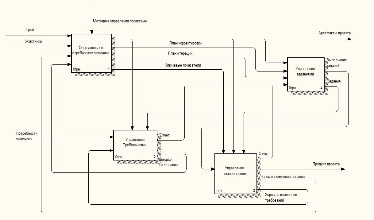 Практика формирования требований в ИТ проектах от А до Я. Часть 3. Функции системы и Границы проекта - 6