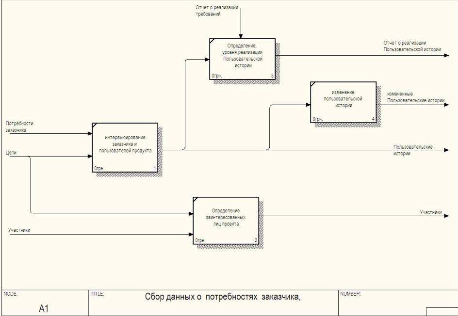 Практика формирования требований в ИТ проектах от А до Я. Часть 3. Функции системы и Границы проекта - 7