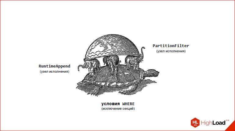 Секционирование PostgreSQL с помощью pg_pathman - 10