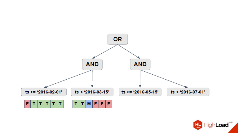 Секционирование PostgreSQL с помощью pg_pathman - 14