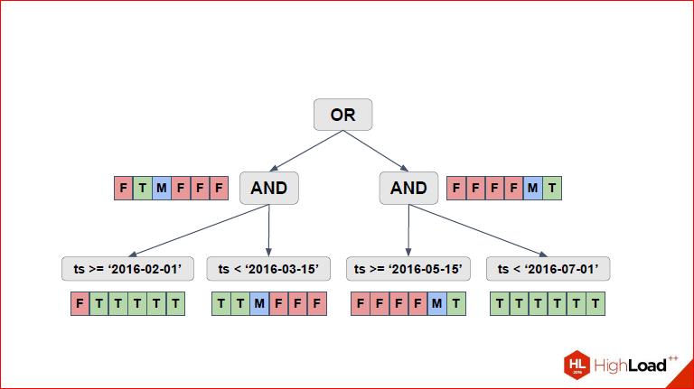Секционирование PostgreSQL с помощью pg_pathman - 16