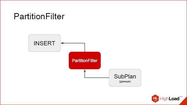 Секционирование PostgreSQL с помощью pg_pathman - 28