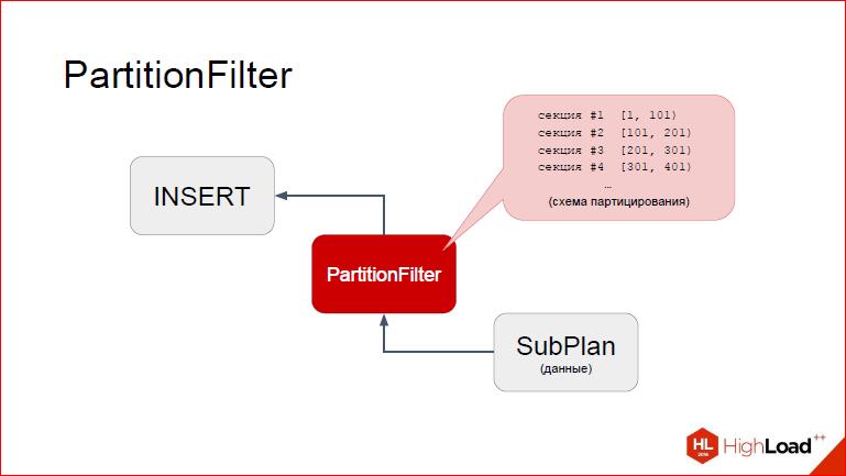 Секционирование PostgreSQL с помощью pg_pathman - 30