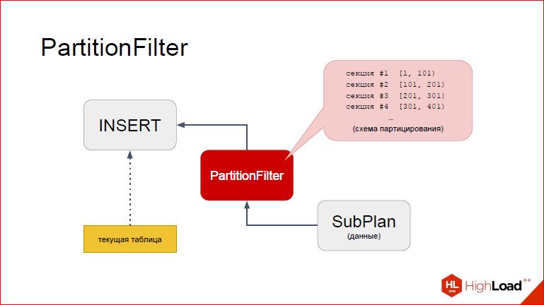 Секционирование PostgreSQL с помощью pg_pathman - 31